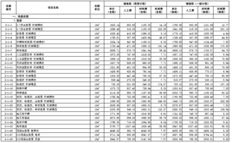 -山东省建筑工程价目表(2017)_6