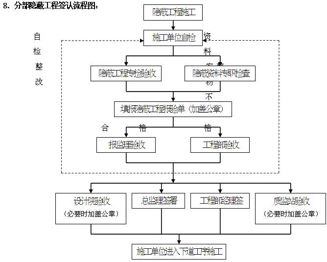 住宅项目施工管理制度及实施细则(图表丰富)
