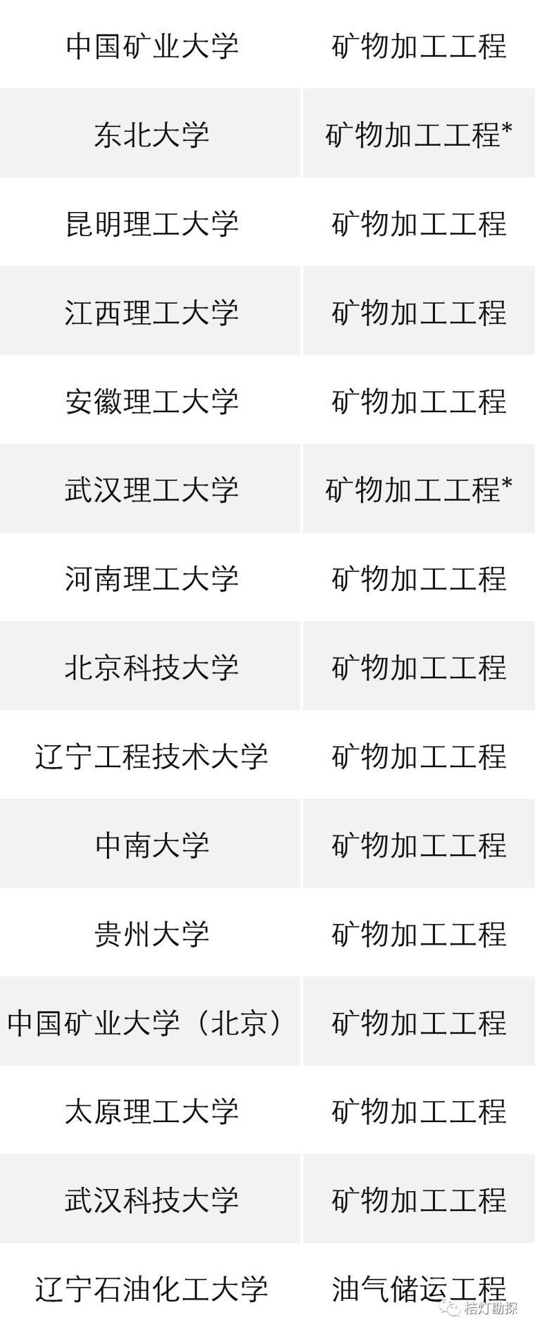 """教育部公布293个地学类工科专业进入全球""""第一方阵""""!_4"""