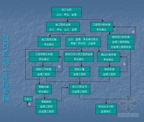 建设工程监理程序与方法