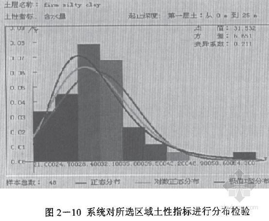海洋平台桩基础竖向承载力的可靠度分析