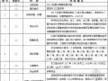 [岳阳]商住楼工程招标文件(64页)