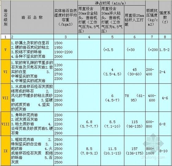 1997版水力发电建筑工程概算定额附录