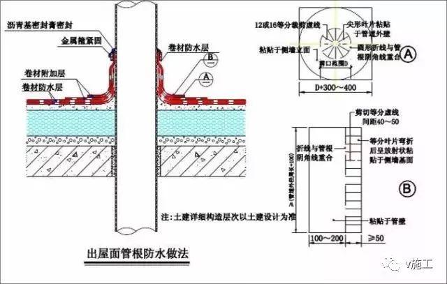 做好建筑防水,先弄懂这30张图_6