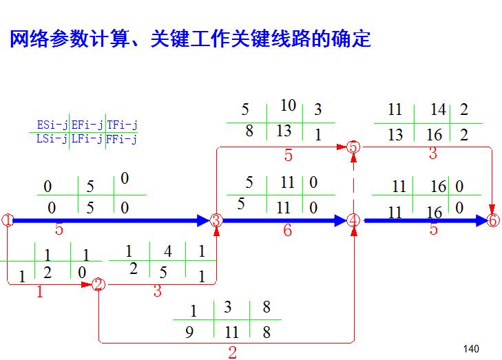 施工组织设计学习课件(共200页,含案例分析)_6