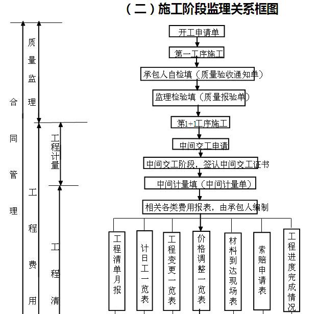 [黑龙江]公路改扩建工程监理实施细则(187页)_5