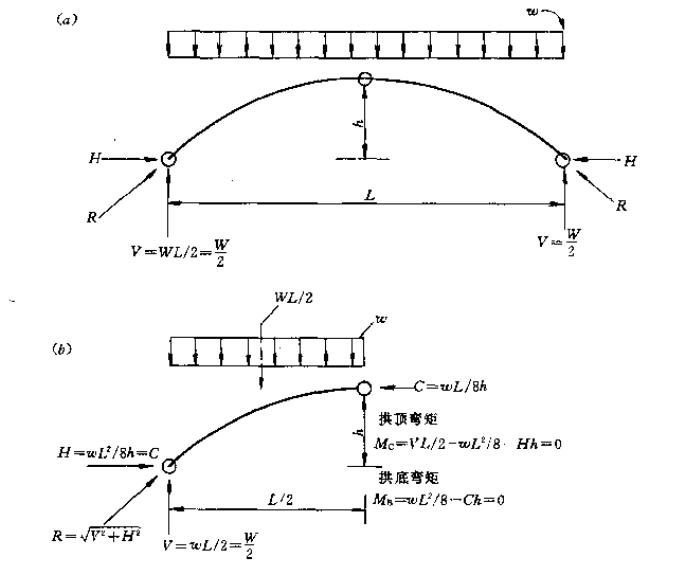 结构概念和体系(第二版)_7