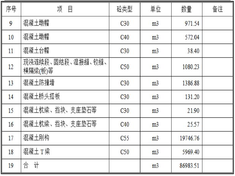 [贵州]大跨度连续刚构桥粉煤灰机制砂配置高性能混凝土应用技术