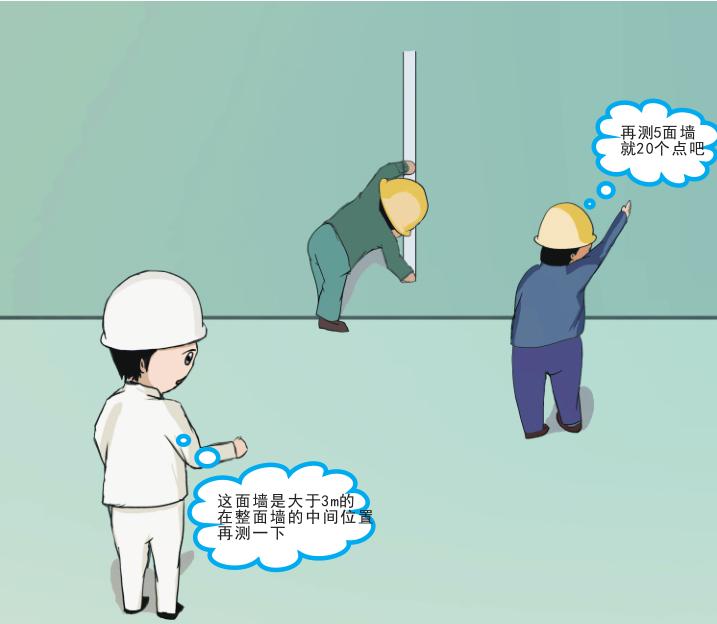 知名集团在建工程实测质量可视化体系动漫版-垂直度 (砼结构)