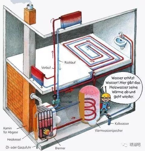图说德国独立住宅内部热水系统