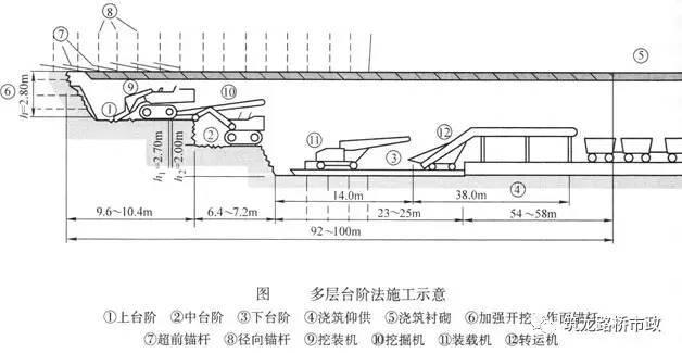 原来隧道是这样施工的丨图文解说最全隧道开挖方法-QQ截图20170518174307.jpg