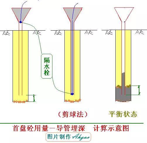 [图文]钻孔灌注桩施工工艺,从施工准备到水下混凝土浇筑!_20