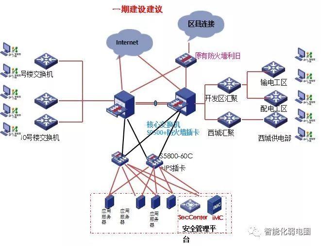 拒做弱电小白—最全智能化弱电系统拓扑图_82