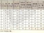中国水利百科全书第二版第一卷