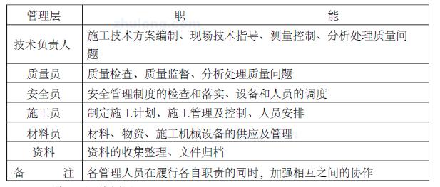 西宁瑞景河畔小区室外管网及道路工程施工组织设计59页