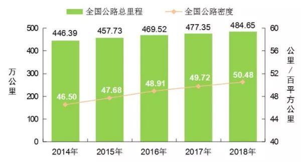 [数据]2018年交通运输行业发展统计公报_2