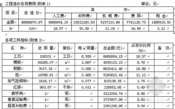 深圳某高层住宅楼工程造价指标分析(2006年7月)