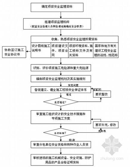 [四川]超高层住宅楼工程安全监理方案(详细)