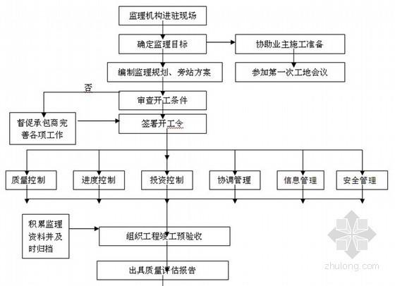 [江苏]某交易市场加工厂工程监理规划
