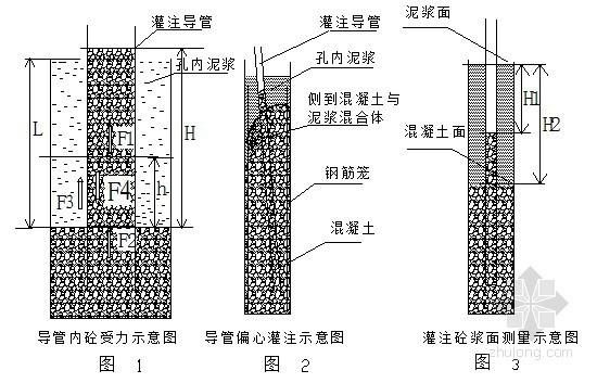 泥浆护壁钻孔灌注桩灌注质量控制