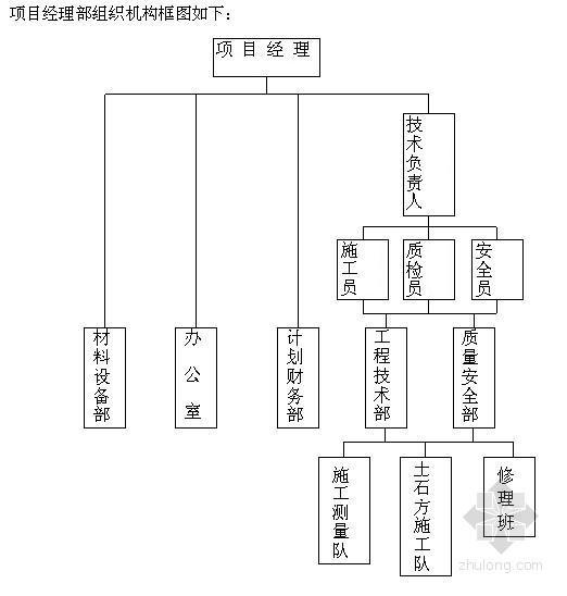[广东]福利院场地土方开挖施工方案