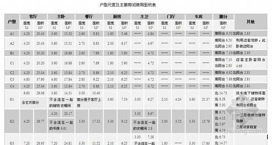 [上海]综合地产项目营销策划报告(销售制定)