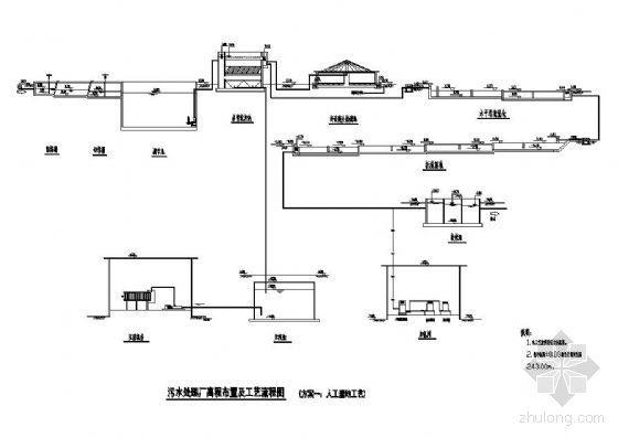 某污水处理厂人工湿地方案工艺流程图
