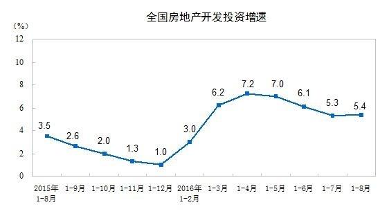 前8个月商品房销售66623亿增长38.7% 增速回落