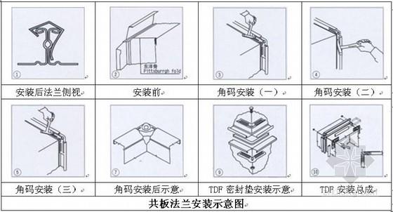 [广州]300米城市综合体通风空调工程施工方案(鲁班奖 大样图多)
