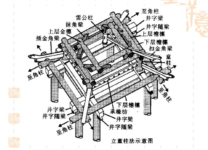 园林建筑结构与构造-亭廊榭舫建筑的构造设计