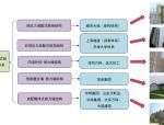 建筑工业化发展概况、技术体系及项目(PDF,38页)