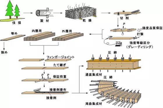 日本领先世界的钢木组合结构建造技术,百张高清大图,值得收藏!