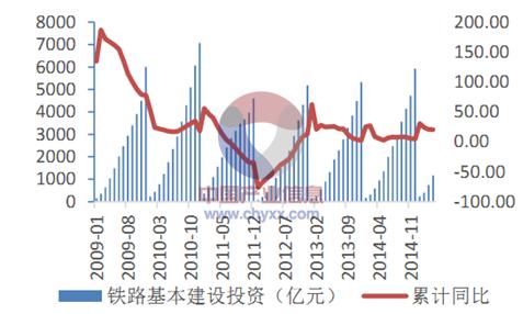 2015年中国建筑工程行业发展现状及投资前景分析[图]_5
