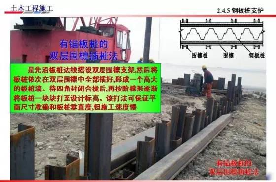 基坑的支护、降水工程与边坡支护施工技术图解_24