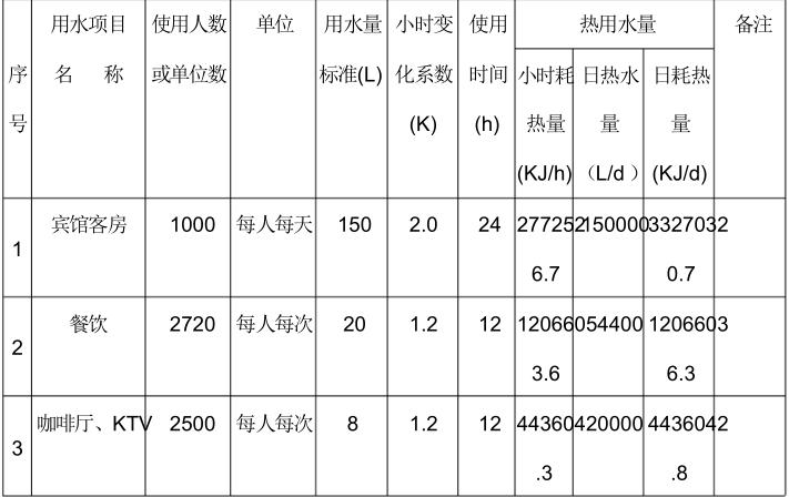 衡阳丽波大酒店给排水设计方案说明_4