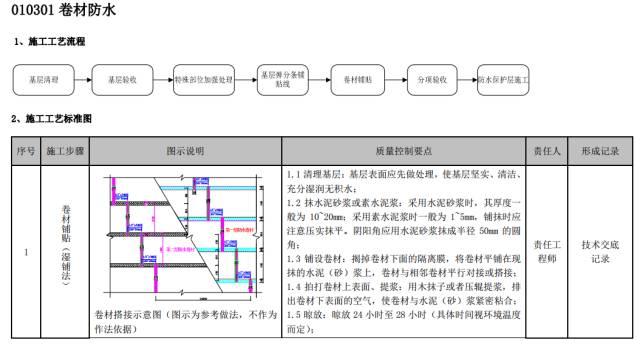 建筑工程施工工艺质量管理标准化指导手册_42