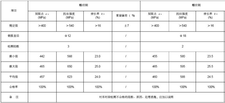 [贵阳]水电站工程监理质量监督自查报告(256页)_2