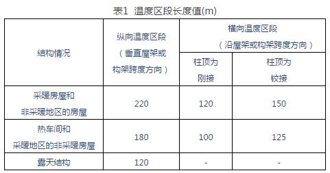 中印标准钢结构伸缩缝设置对比