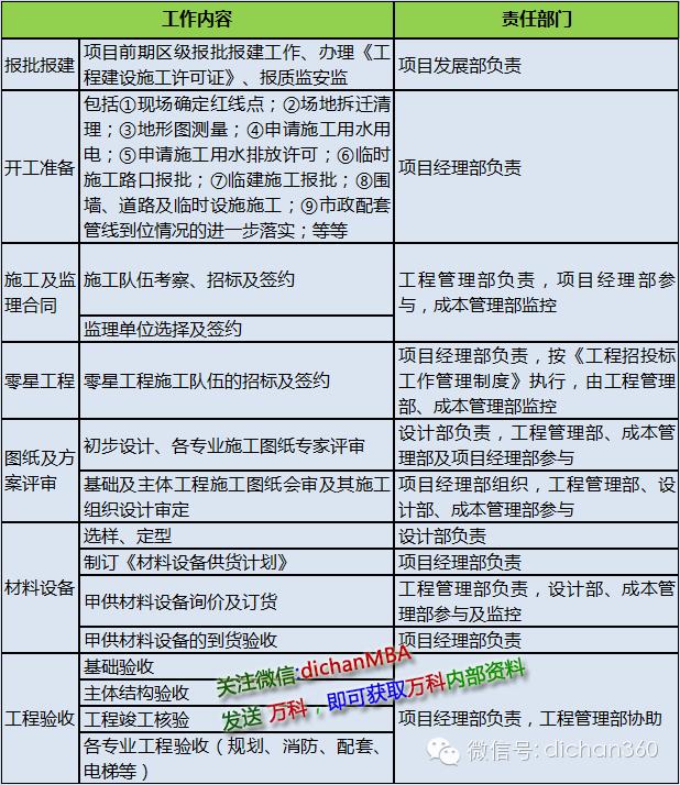 《万科集团(全套)项目经理部管理标准与管理制度》!