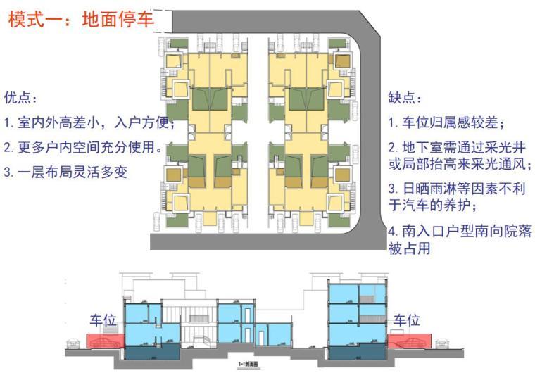 联排别墅产品分析-庭院停车(PPT+32页)
