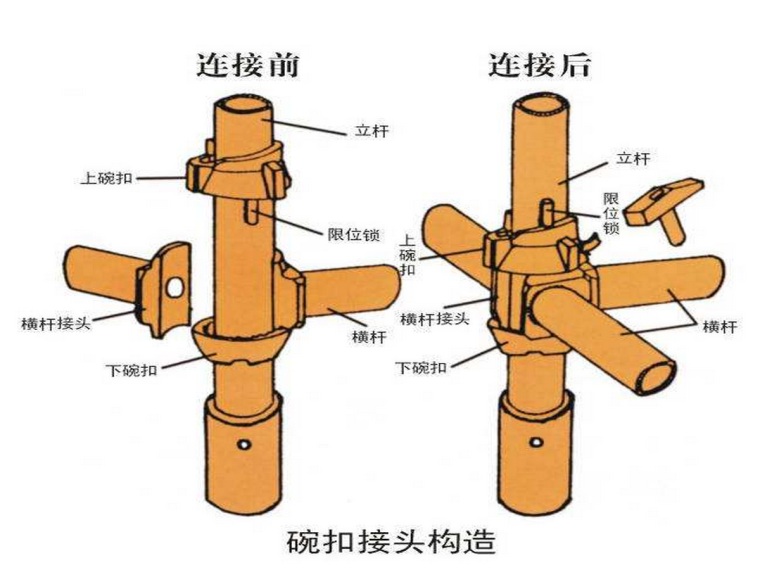 碗扣式钢管脚手架专项质量培训