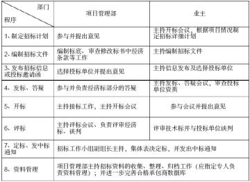 建设工程项目管理实施细则(282页)