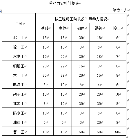 华发武汉施工组织总设计word版(共149页)_2