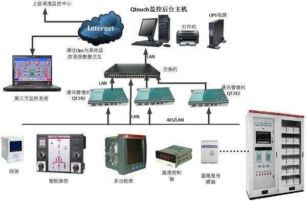 别墅数字化监控管理系统方案