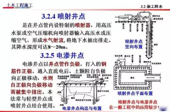基坑的支护、降水工程与边坡支护施工技术图解_58