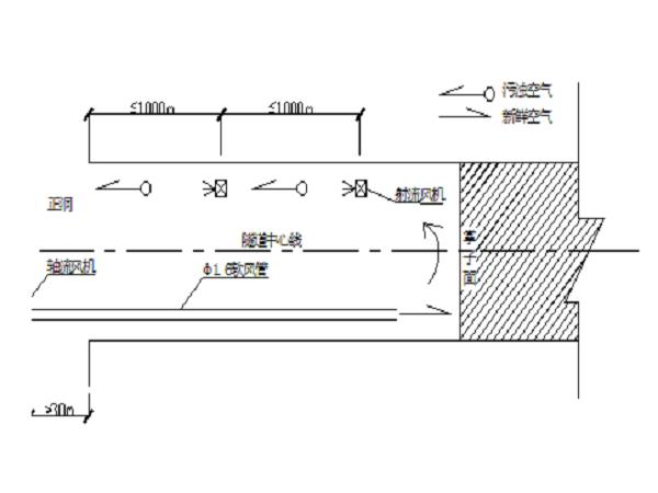 低瓦斯隧道专项施工方案
