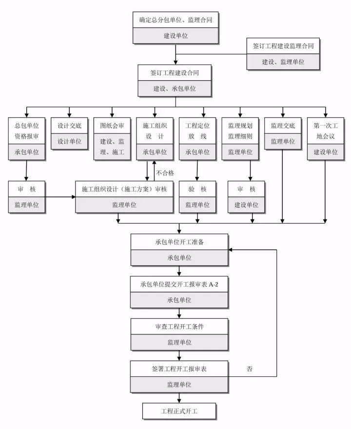 想搞懂工程建设项目全套流程?收藏这几张图就够了!_14
