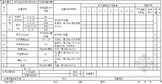公路工程监理工程师常用分项质量检验评定表格