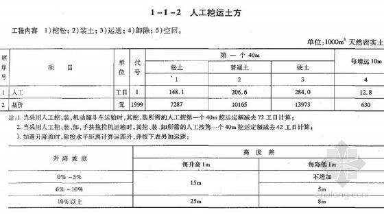 2008版公路工程概预算定额