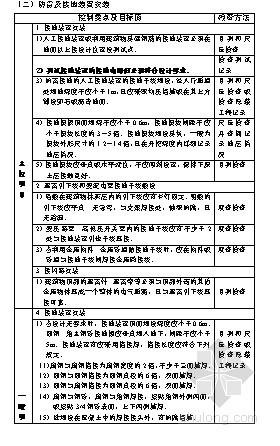 防雷、接地装置及等电位联结安装工程质量控制要点(2011年)